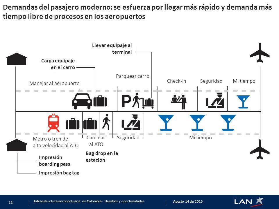 Demandas del pasajero moderno: se esfuerza por llegar más rápido y demanda más tiempo libre de procesos en los aeropuertos