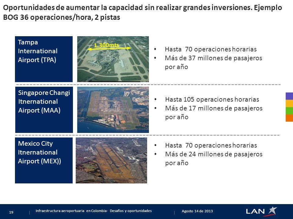 Oportunidades de aumentar la capacidad sin realizar grandes inversiones. Ejemplo BOG 36 operaciones/hora, 2 pistas