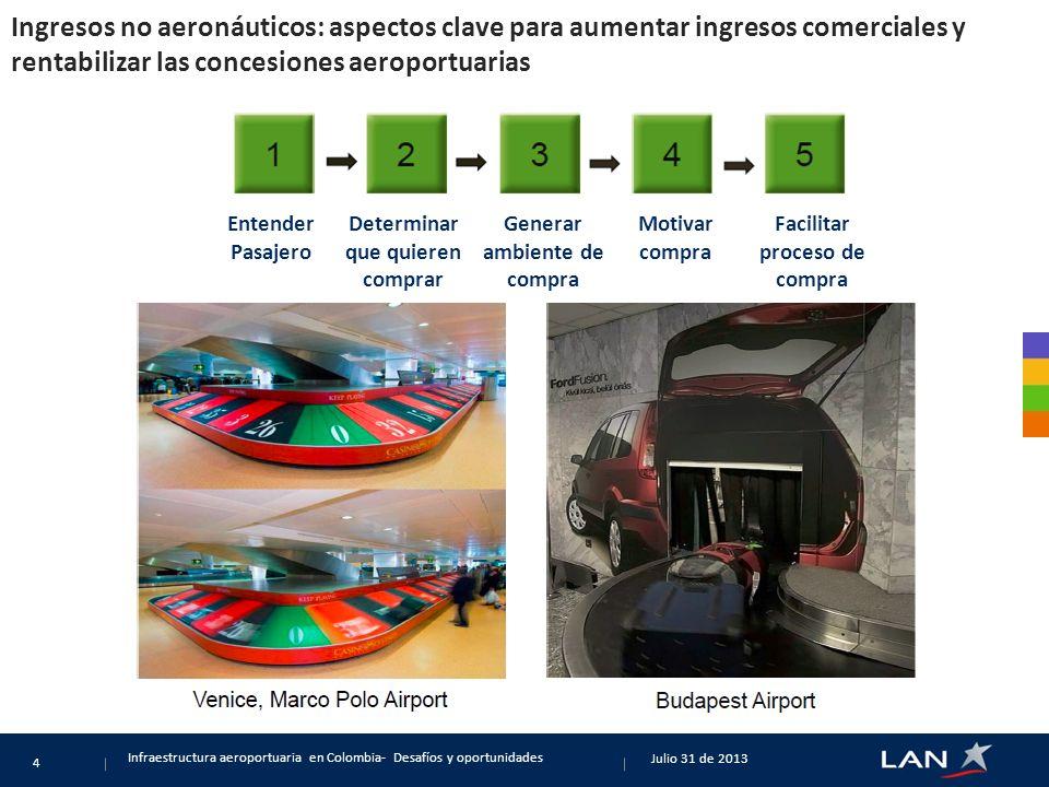 Ingresos no aeronáuticos: aspectos clave para aumentar ingresos comerciales y rentabilizar las concesiones aeroportuarias