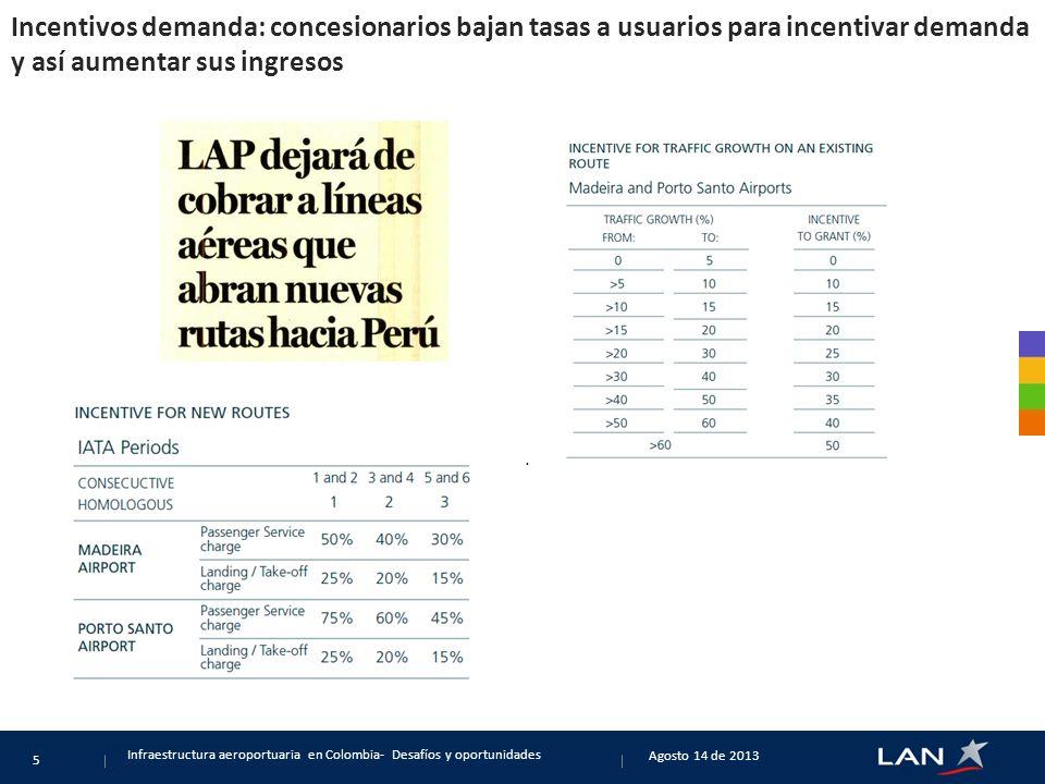 Incentivos demanda: concesionarios bajan tasas a usuarios para incentivar demanda y así aumentar sus ingresos