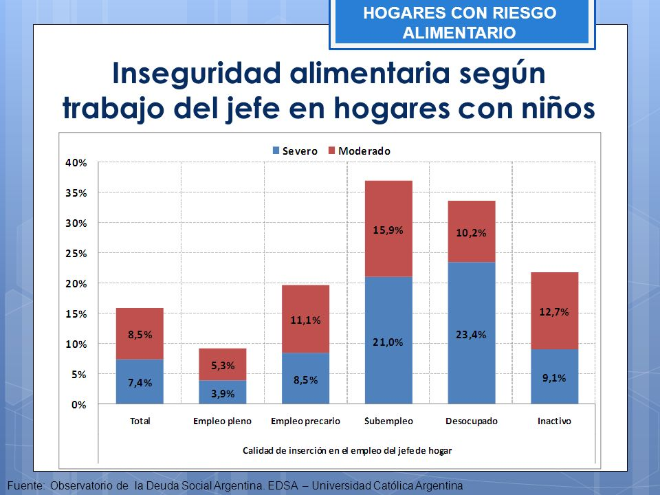 Inseguridad alimentaria según trabajo del jefe en hogares con niños
