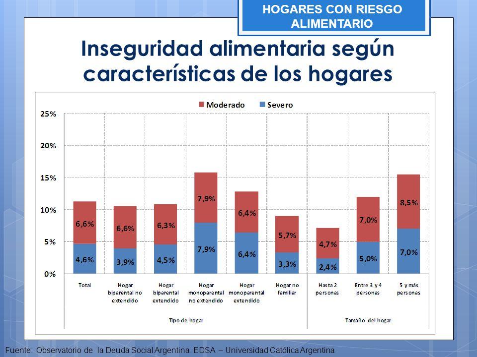 Inseguridad alimentaria según características de los hogares