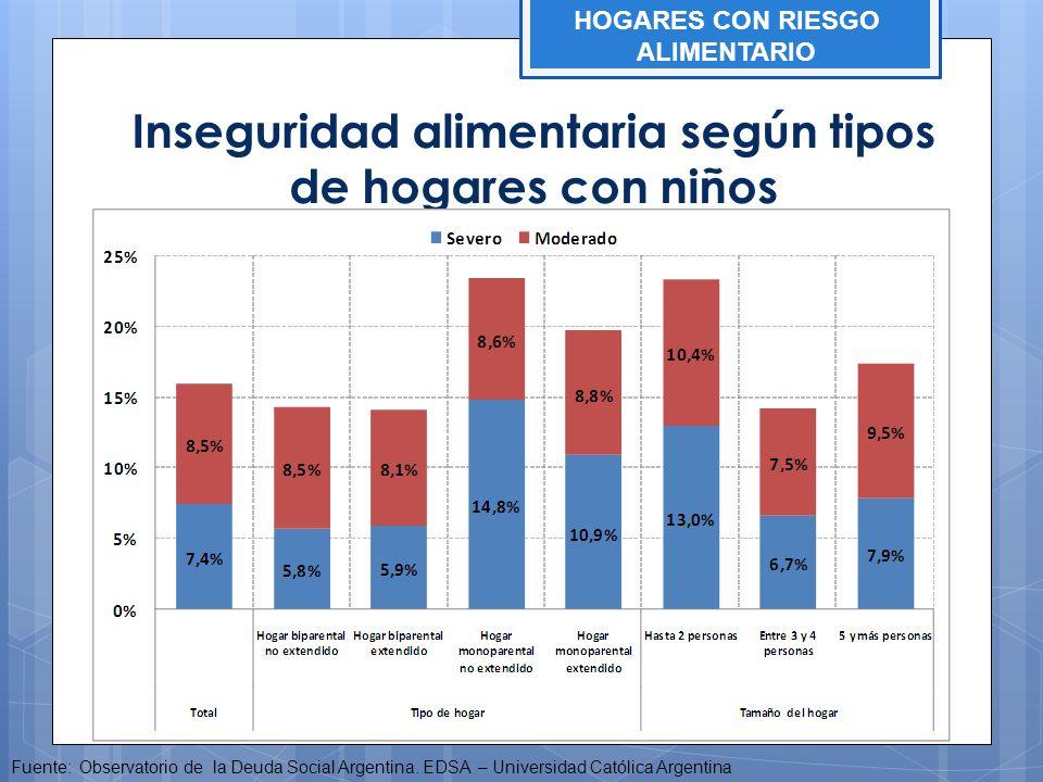Inseguridad alimentaria según tipos de hogares con niños