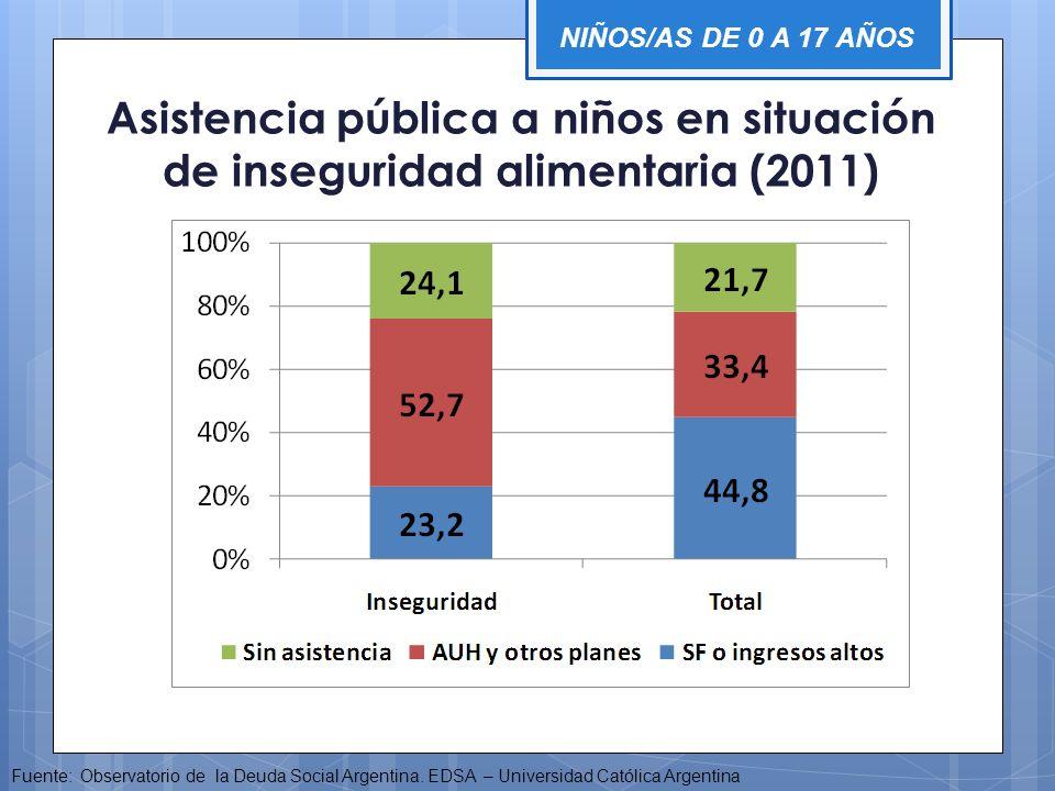 NIÑOS/AS DE 0 A 17 AÑOS Asistencia pública a niños en situación de inseguridad alimentaria (2011)