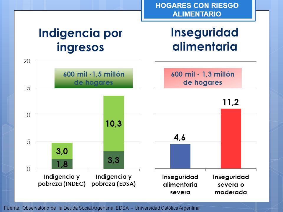 Indigencia por ingresos Inseguridad alimentaria