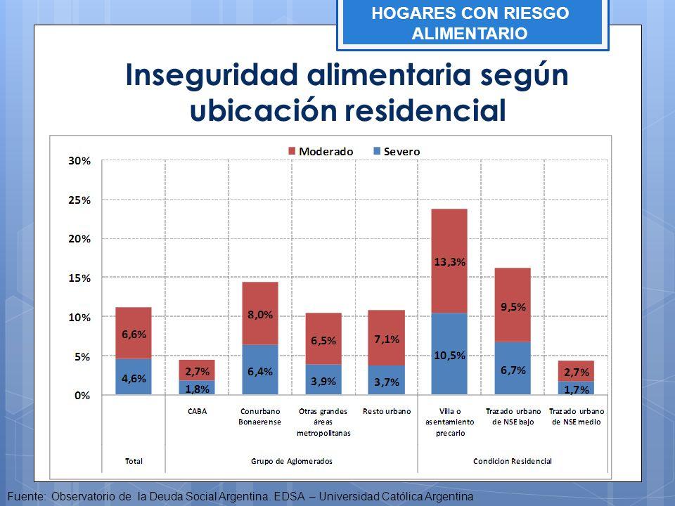 Inseguridad alimentaria según ubicación residencial