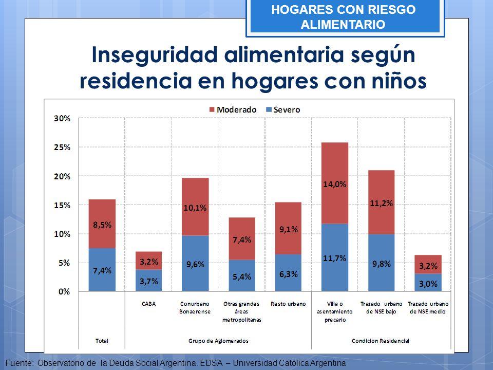 Inseguridad alimentaria según residencia en hogares con niños