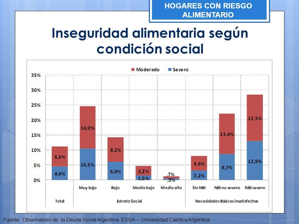 Inseguridad alimentaria según condición social