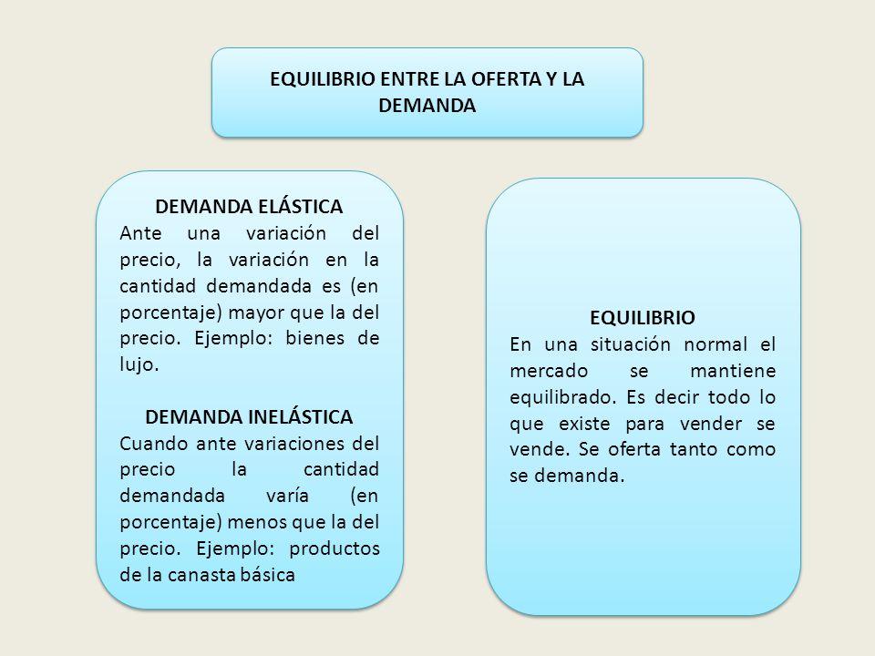 EQUILIBRIO ENTRE LA OFERTA Y LA DEMANDA