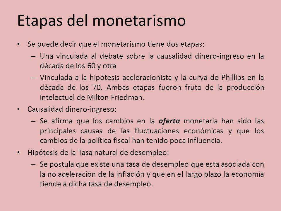 Etapas del monetarismo