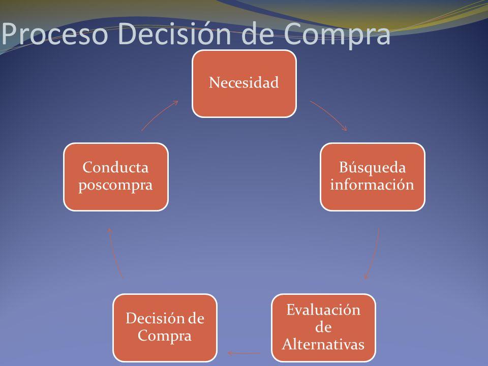 Proceso Decisión de Compra
