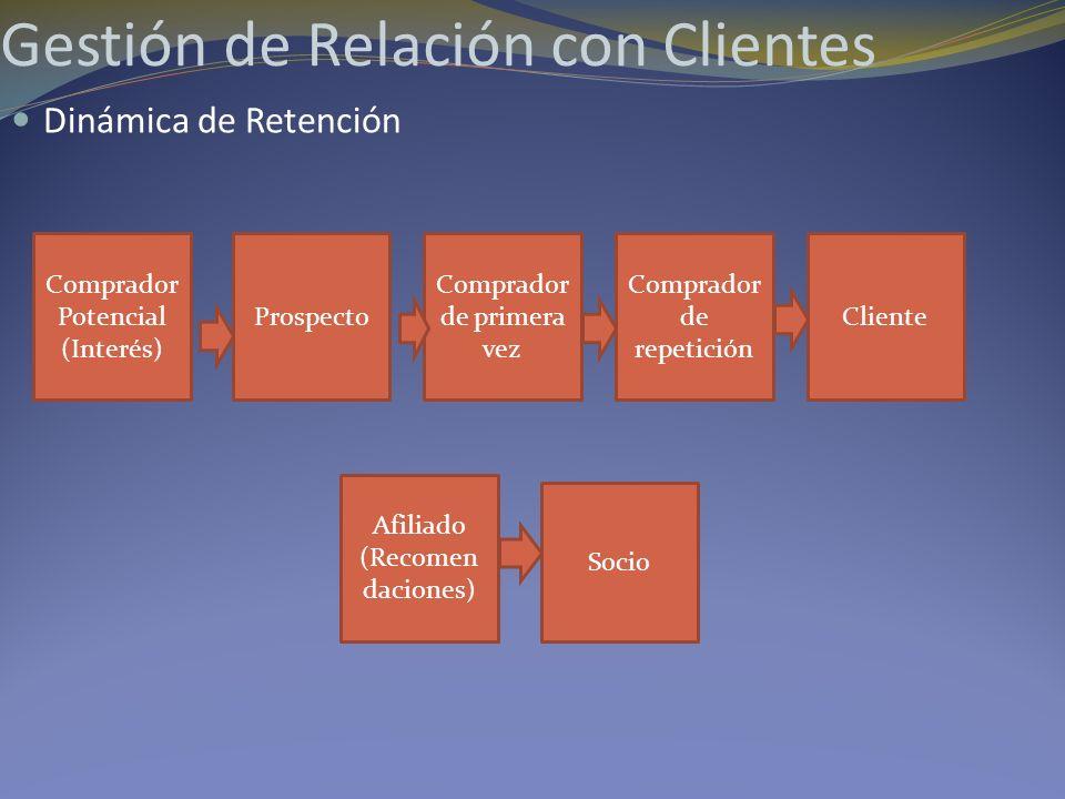Gestión de Relación con Clientes