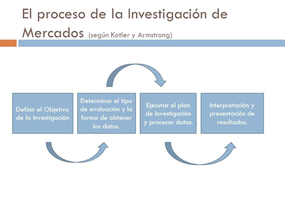 El proceso de la Investigación de Mercados (según Kotler y Armstrong)