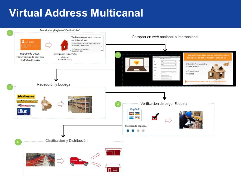 Virtual Address Multicanal