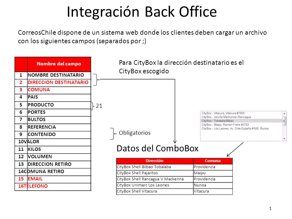Integración Back Office