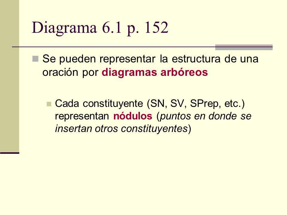 Diagrama 6.1 p. 152 Se pueden representar la estructura de una oración por diagramas arbóreos.