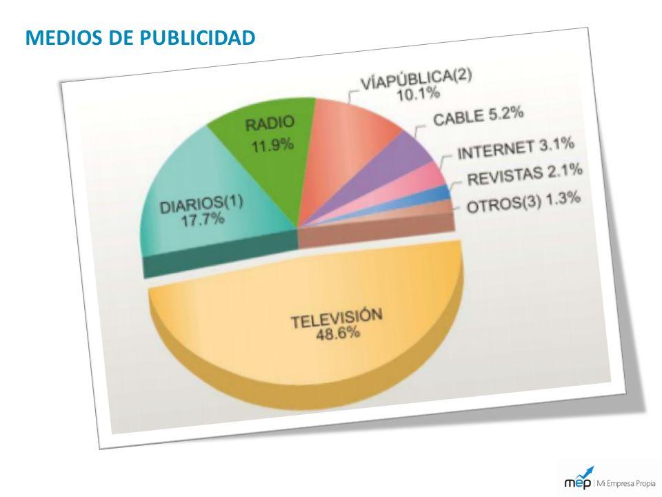 MEDIOS DE PUBLICIDAD