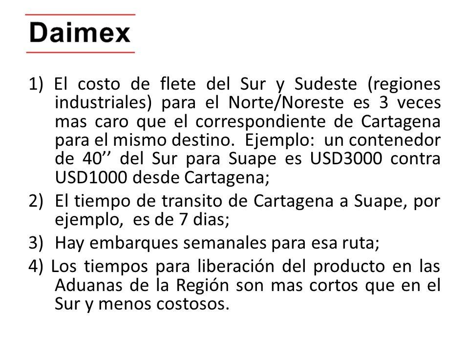1) El costo de flete del Sur y Sudeste (regiones industriales) para el Norte/Noreste es 3 veces mas caro que el correspondiente de Cartagena para el mismo destino. Ejemplo: un contenedor de 40'' del Sur para Suape es USD3000 contra USD1000 desde Cartagena;