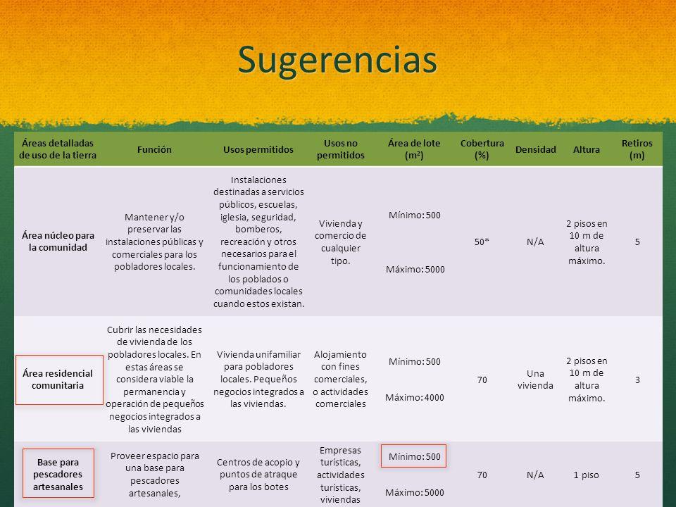 Sugerencias Áreas detalladas de uso de la tierra Función