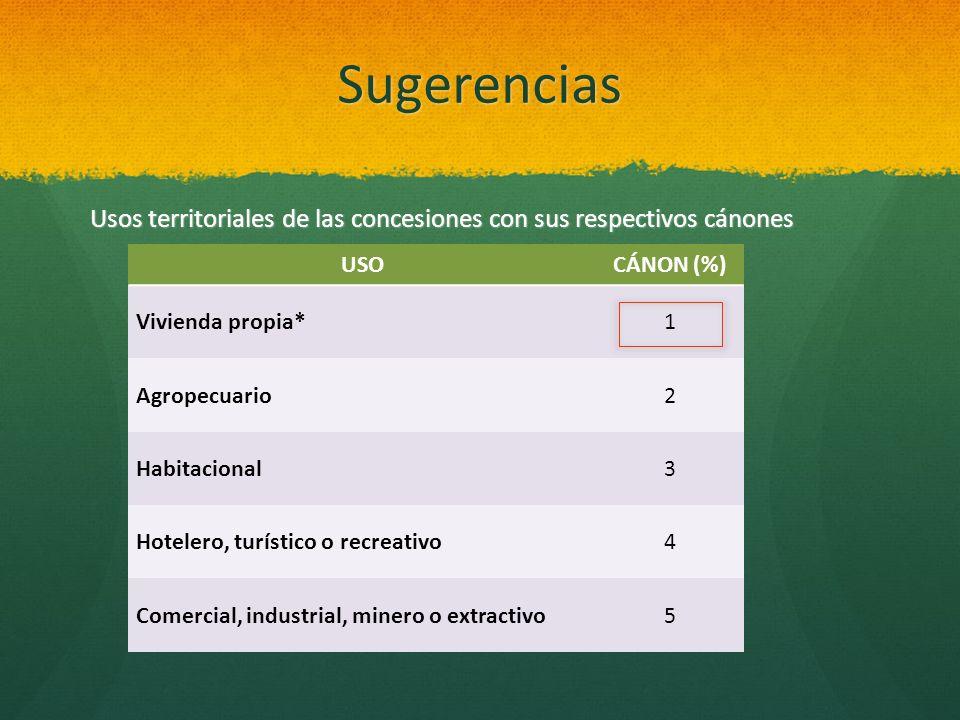 Sugerencias Usos territoriales de las concesiones con sus respectivos cánones. USO. CÁNON (%) Vivienda propia*