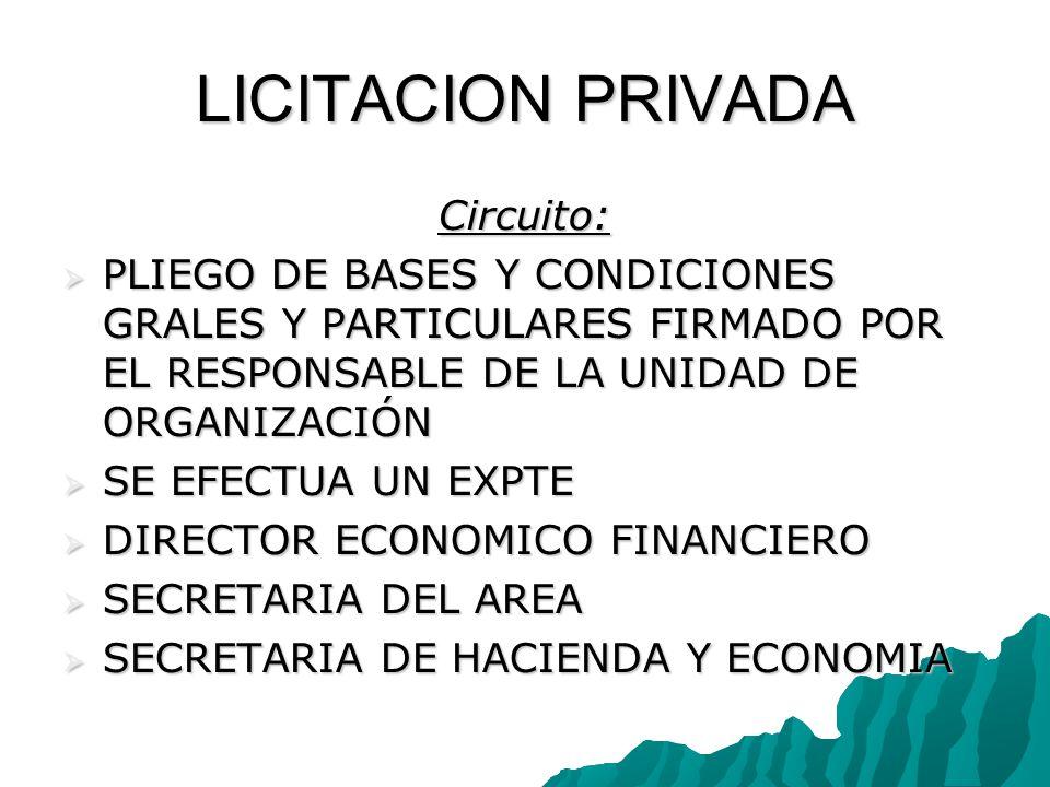 LICITACION PRIVADA Circuito: