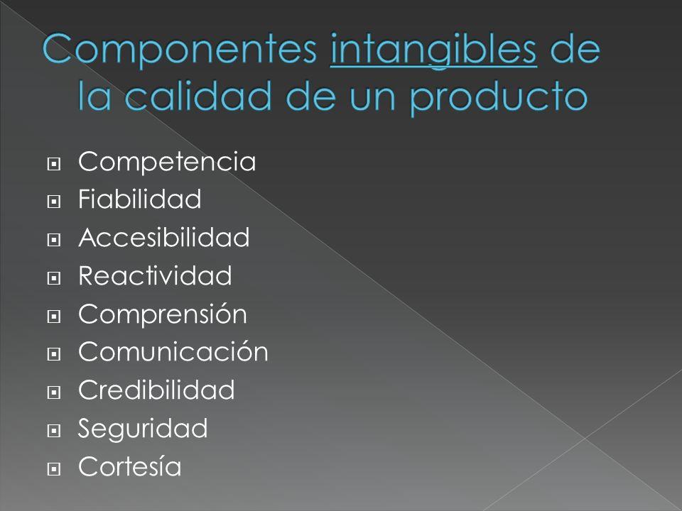 Componentes intangibles de la calidad de un producto