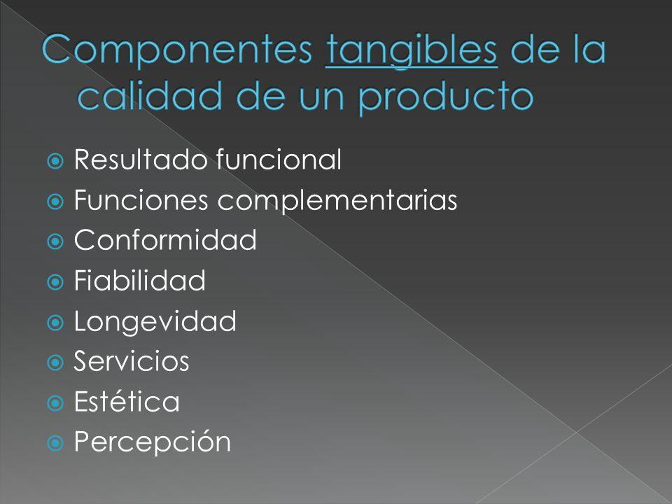 Componentes tangibles de la calidad de un producto