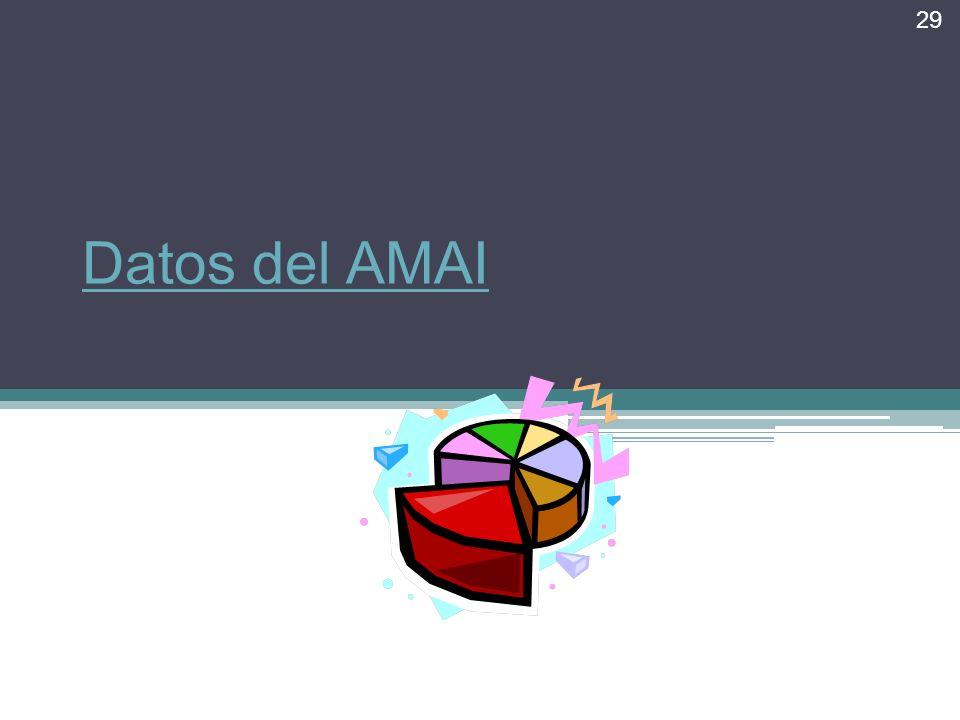 Datos del AMAI