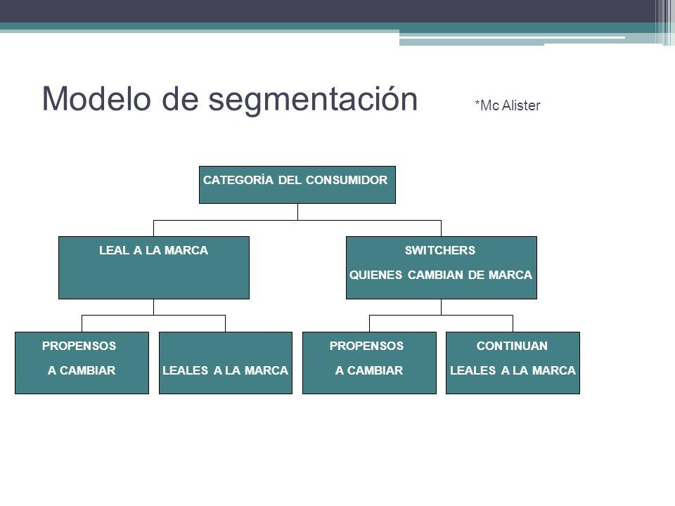 Modelo de segmentación *Mc Alister