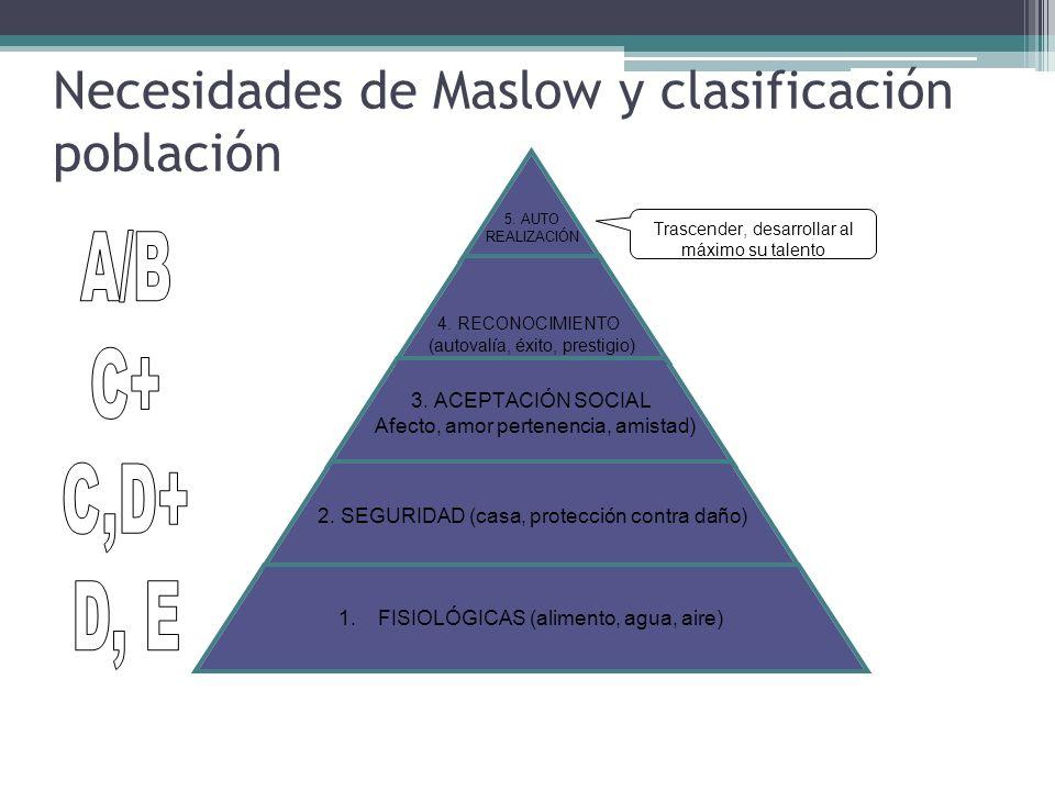 Necesidades de Maslow y clasificación población