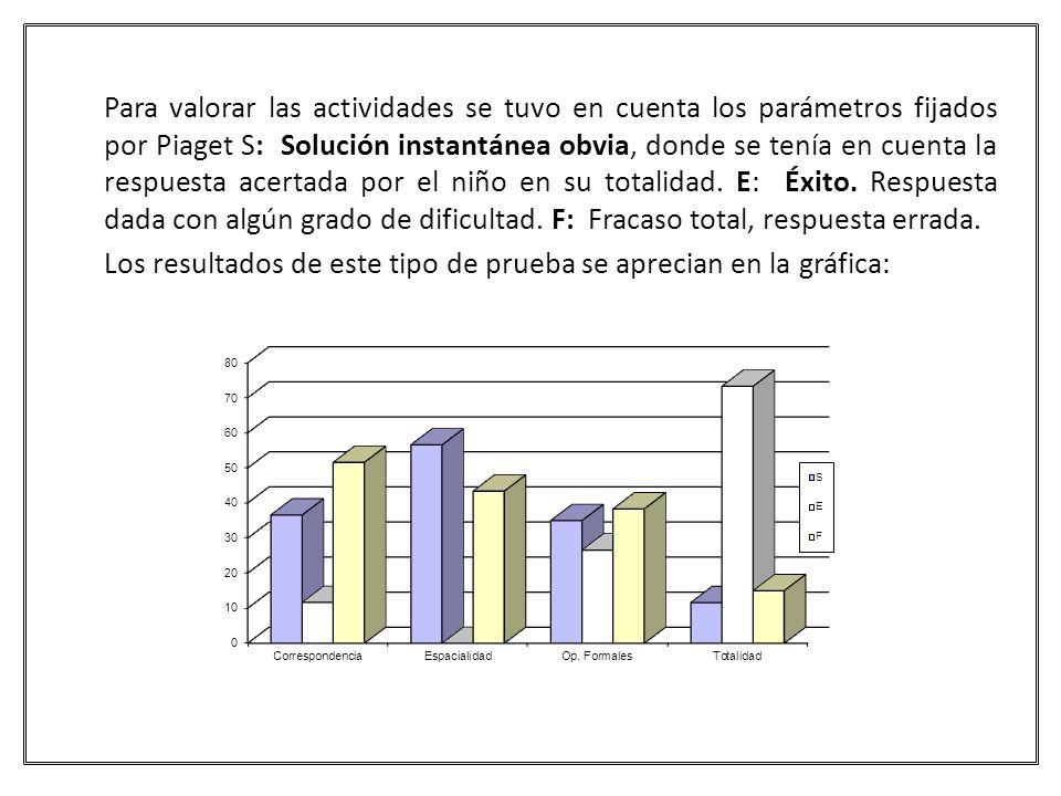 Para valorar las actividades se tuvo en cuenta los parámetros fijados por Piaget S: Solución instantánea obvia, donde se tenía en cuenta la respuesta acertada por el niño en su totalidad.