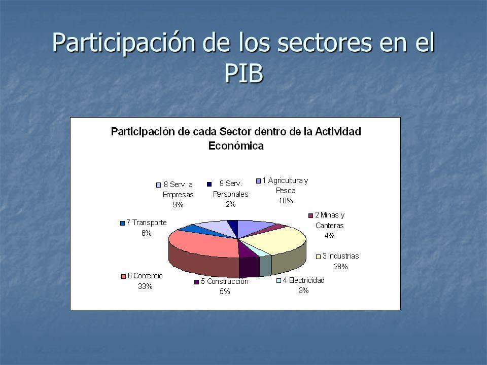 Participación de los sectores en el PIB