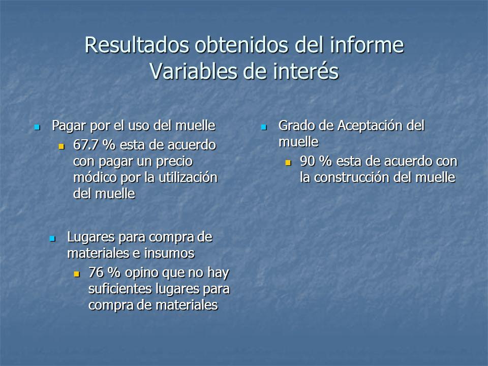 Resultados obtenidos del informe Variables de interés