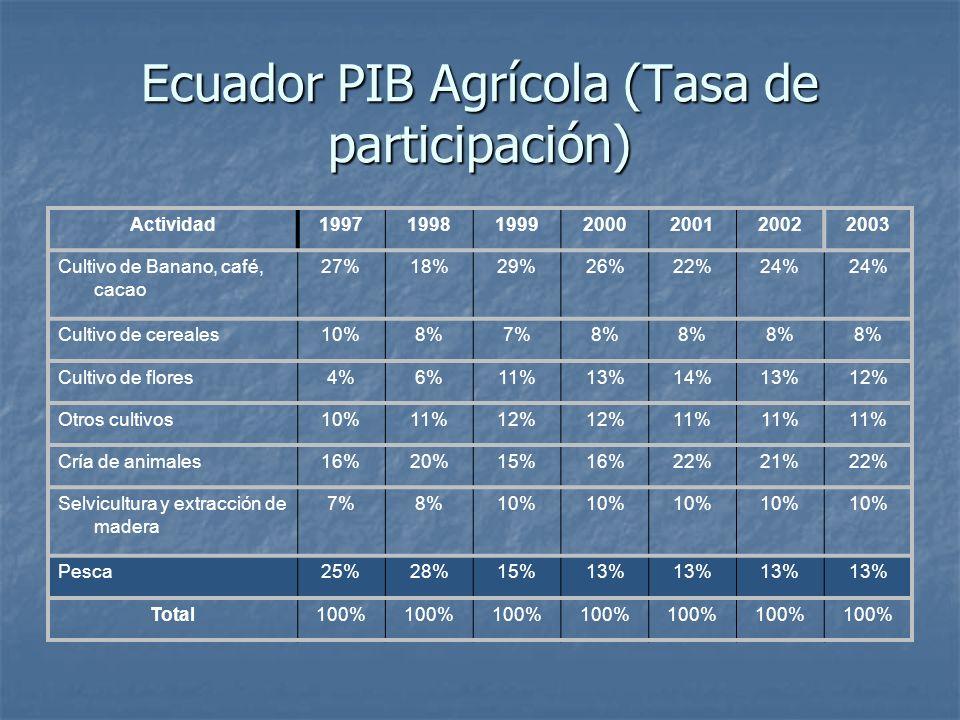 Ecuador PIB Agrícola (Tasa de participación)