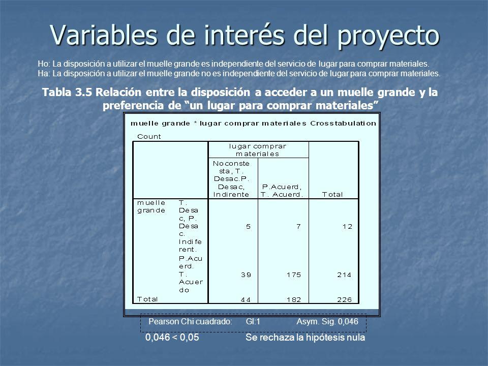 Variables de interés del proyecto