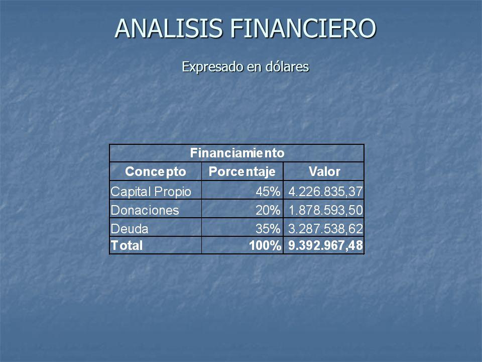 ANALISIS FINANCIERO Expresado en dólares