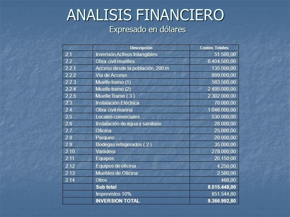 ANALISIS FINANCIERO Expresado en dólares 2.1