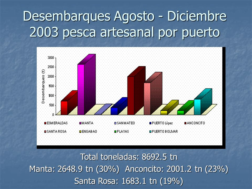 Desembarques Agosto - Diciembre 2003 pesca artesanal por puerto