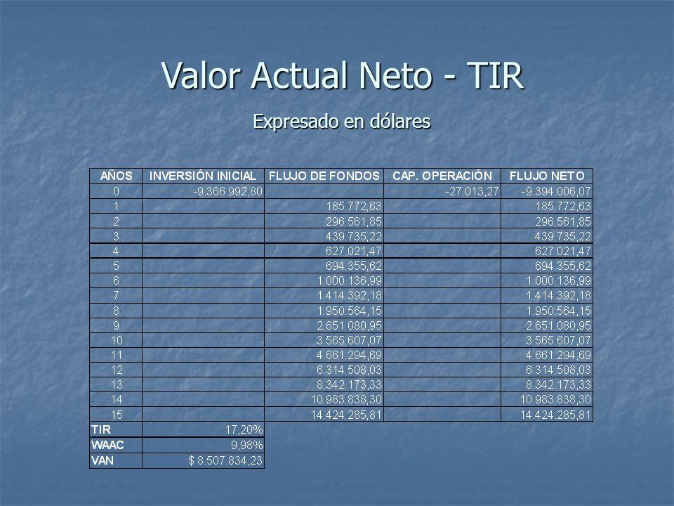 Valor Actual Neto - TIR Expresado en dólares
