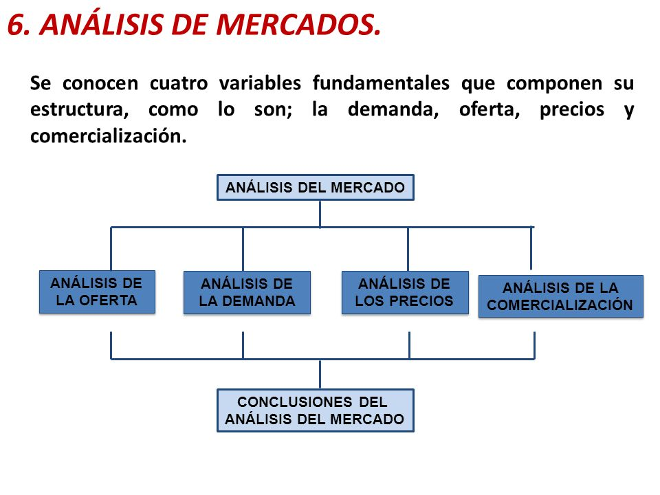 ANÁLISIS DE LOS PRECIOS ANÁLISIS DE LA COMERCIALIZACIÓN