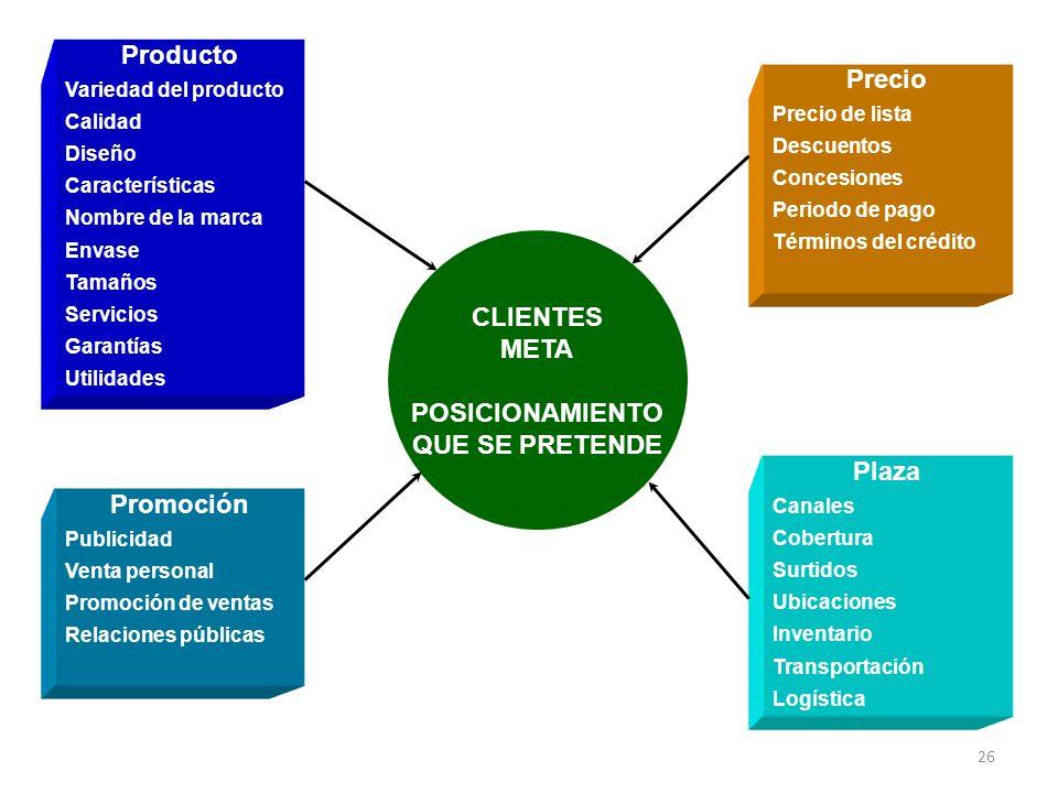 Producto Precio CLIENTES META POSICIONAMIENTO QUE SE PRETENDE Plaza