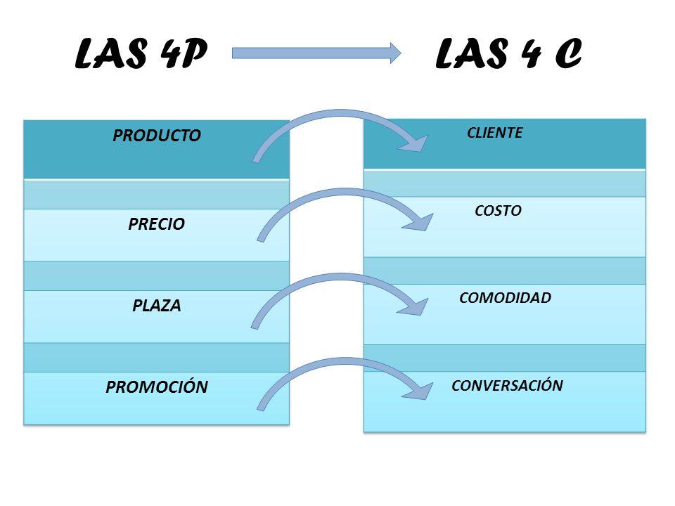 LAS 4P LAS 4 C PRODUCTO PRECIO PLAZA PROMOCIÓN CLIENTE COSTO COMODIDAD