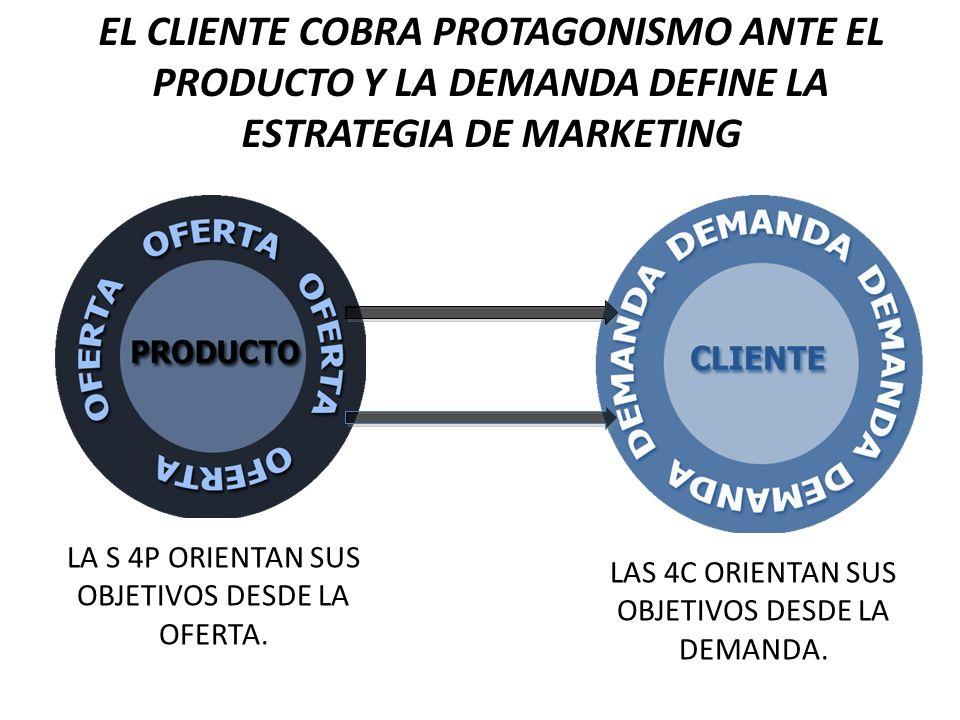 EL CLIENTE COBRA PROTAGONISMO ANTE EL PRODUCTO Y LA DEMANDA DEFINE LA ESTRATEGIA DE MARKETING