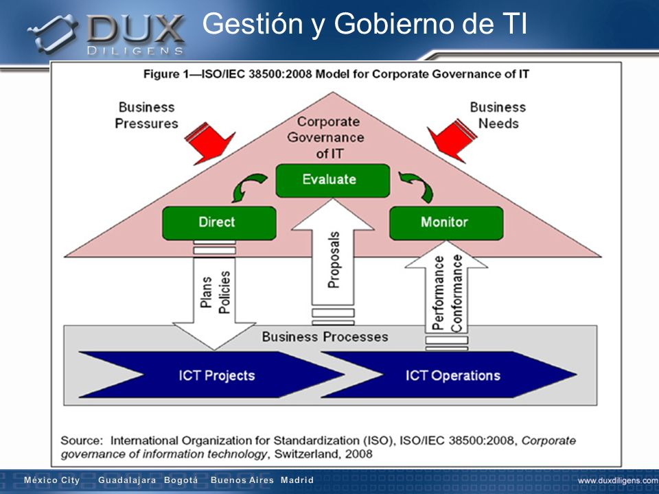 Gestión y Gobierno de TI