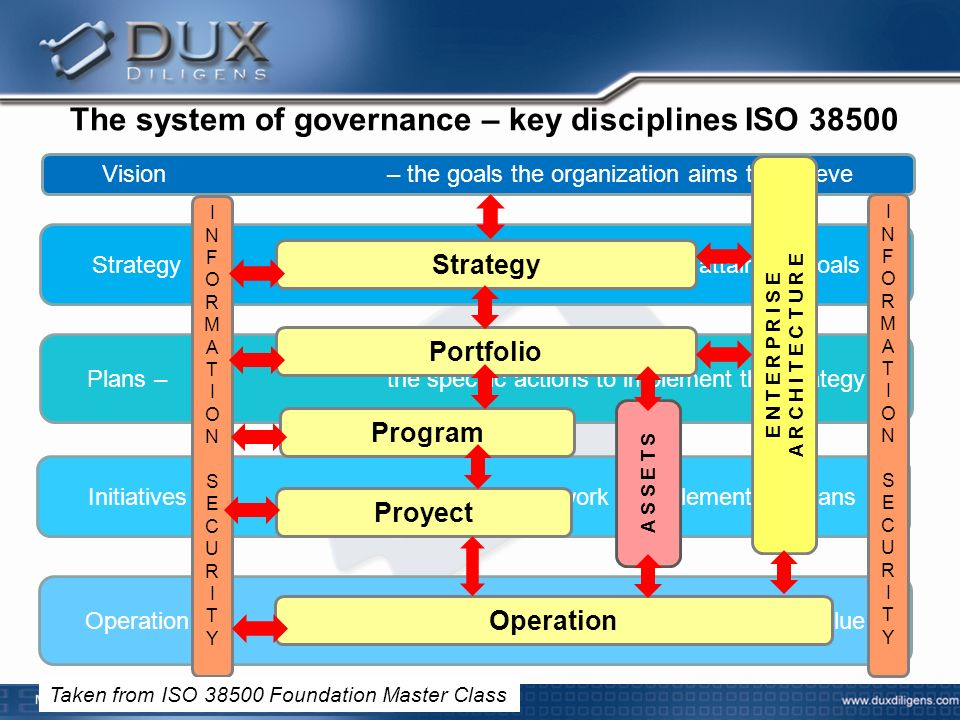 The system of governance – key disciplines ISO 38500