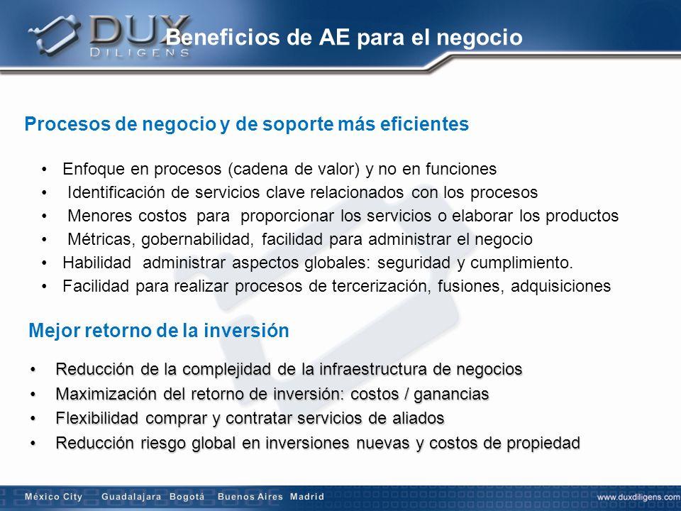 Beneficios de AE para el negocio