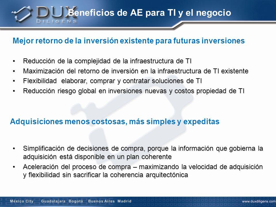 Beneficios de AE para TI y el negocio