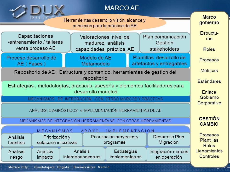 MARCO AE Capacitaciones /entrenamiento / talleres venta proceso AE