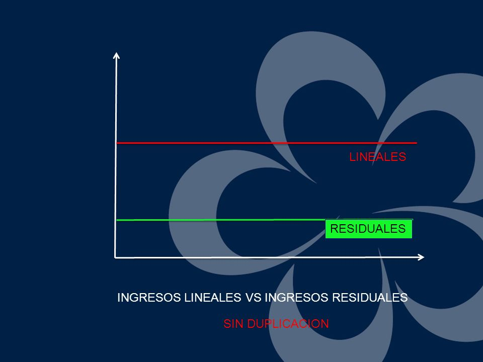 LINEALES RESIDUALES INGRESOS LINEALES VS INGRESOS RESIDUALES SIN DUPLICACION