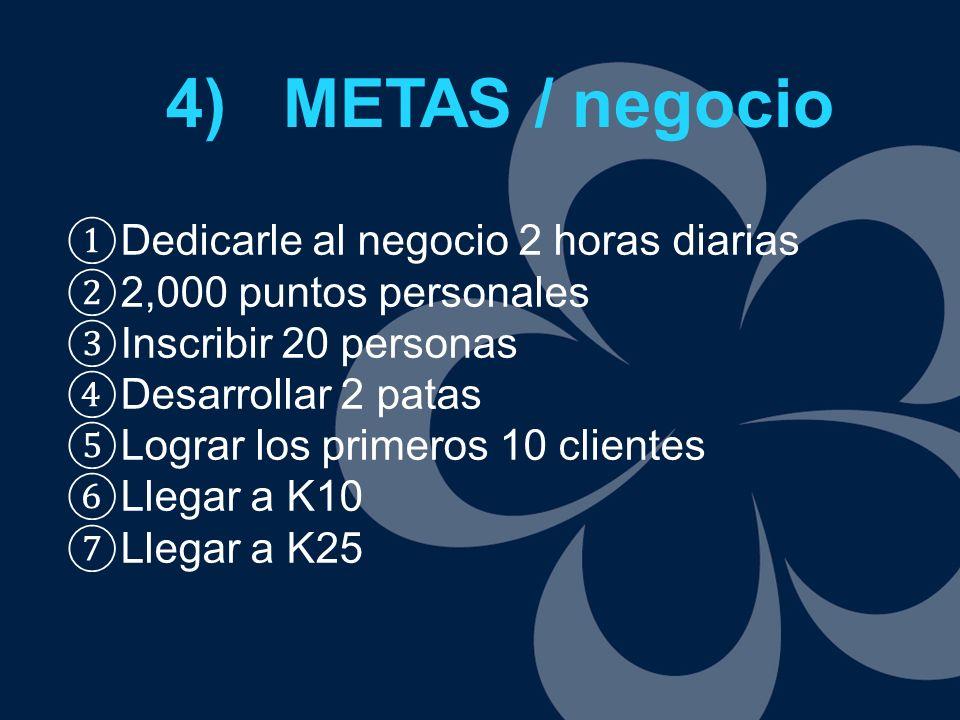 4) METAS / negocio Dedicarle al negocio 2 horas diarias